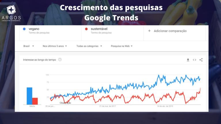 """Argos - crescimento das pesquisas por """"vegano"""" e """"sustentável"""" nos últimos 5 anos segundo o Google Trends."""