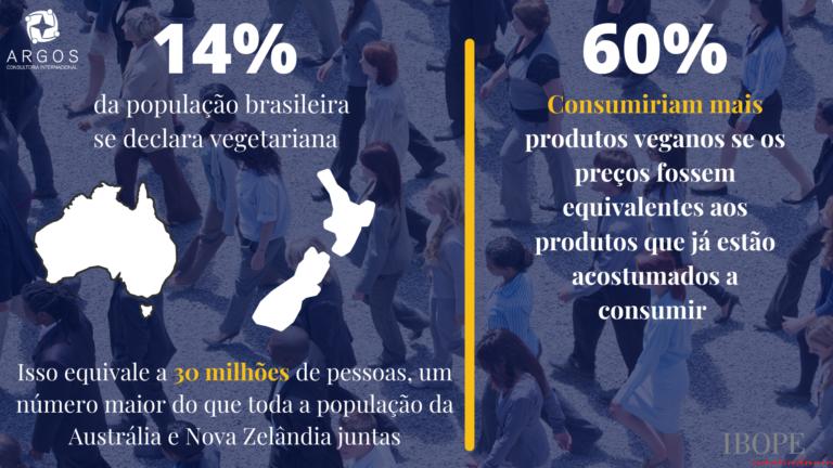 Número de veganos no brasil: 30 milhões de pessoas